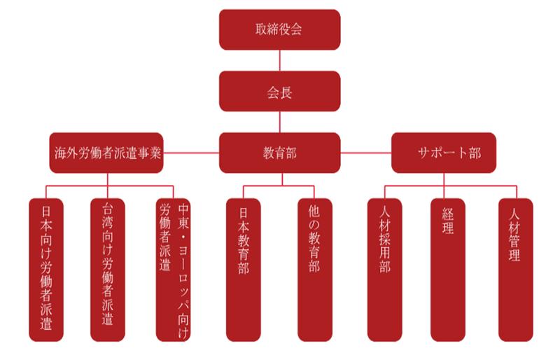 sơ đồ tổ chức công ty
